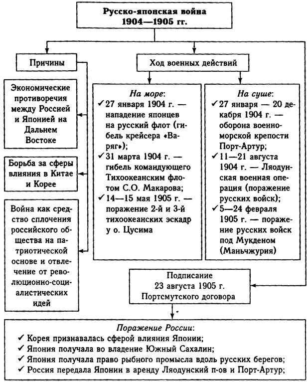 Русско-японской таблица по войны истории гдз 9 ход класс